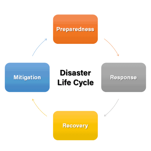 Disaster Life Cycle 500x500
